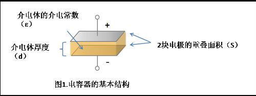 巨優淺談貼片疊層陶瓷電容器的基本結構