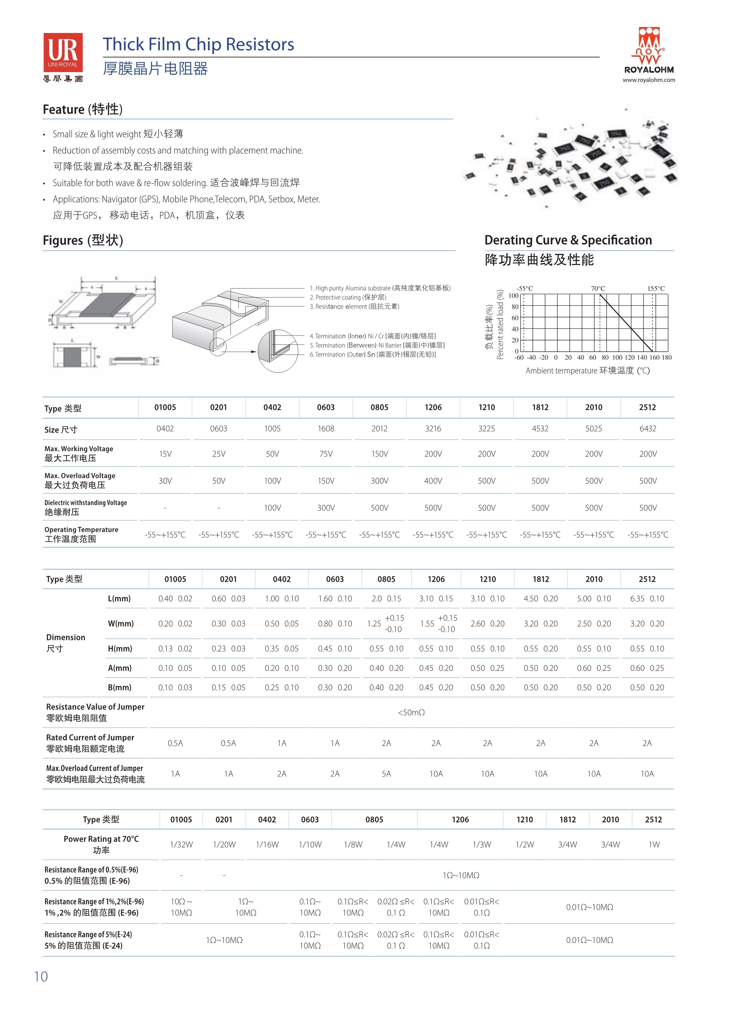 070121262829_0uni-royal厚聲貼片電阻中文版全系列規格書_10